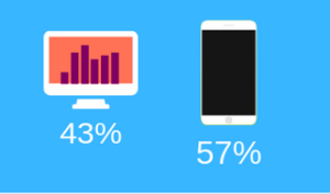 43% (1)